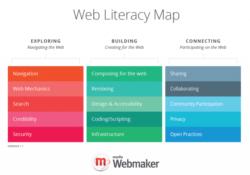 Mozilla Web Literacy Map