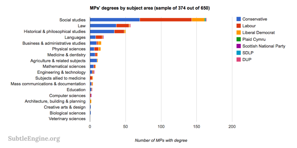 MPS degrees by subject
