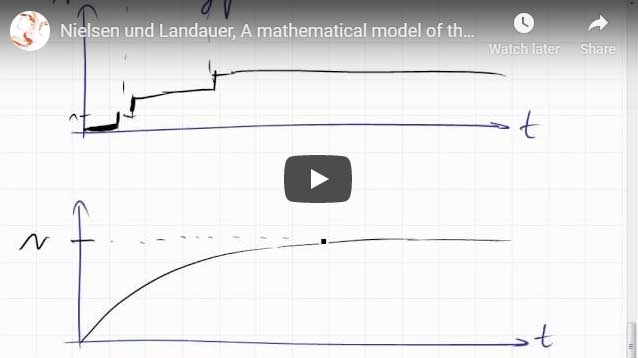Nielsen und Landauer, A mathematical model of the finding of usability problems