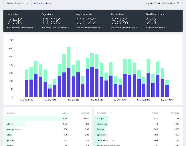 Fathom analytics screenshot